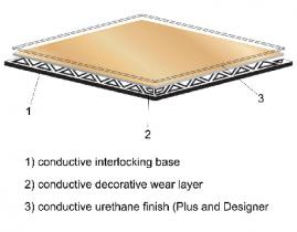 Freestyle4 ESD Conductive Interlocking Tile